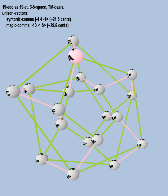 Lattice: 3,5-space, TM-basis, 19-edo, closed-curved torus geometry, letter notation