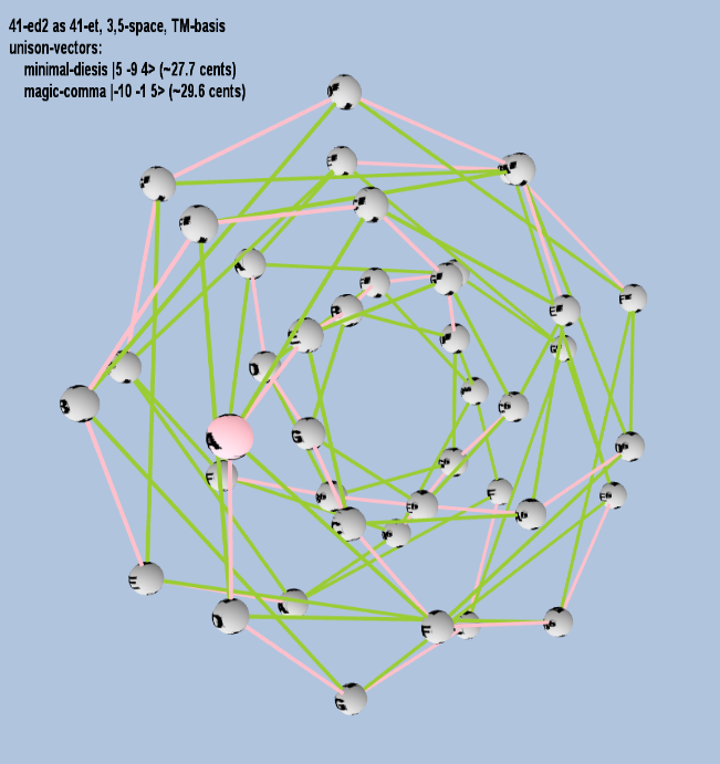 Lattice: 3,5-space, TM-basis, 41-edo, closed-curved torus geometry, letter notation